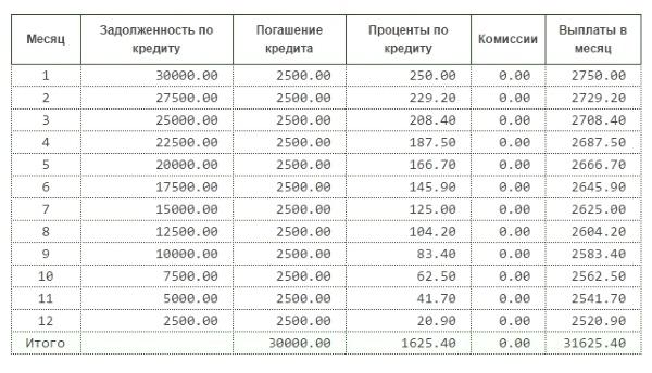 Стандартный график погашения кредита