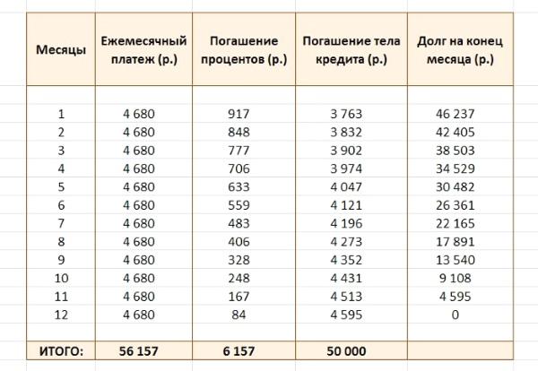 Аннуитетный график платежей